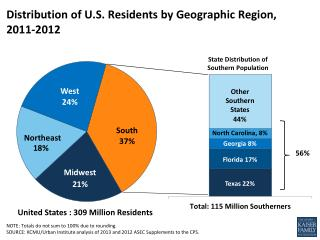 Distribution of U.S. Residents by Geographic Region,   2011-2012