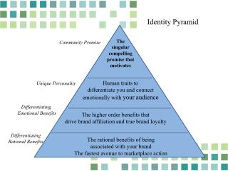C ommunity  Promise
