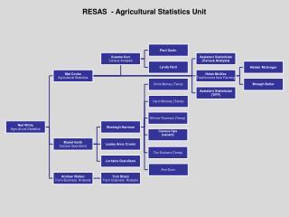 RESAS  - Agricultural Statistics Unit