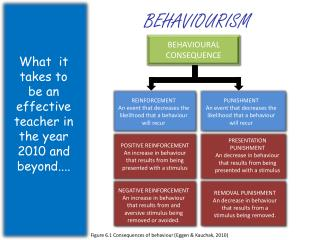 BEHAVIOURAL CONSEQUENCE