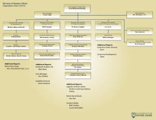 Division of Student Affairs Organization Chart  ( 10/4 /13 )