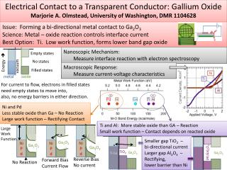 Electrical Contact to a Transparent Conductor: Gallium Oxide