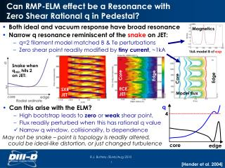 Can  RMP-ELM effect  be  a Resonance  with Zero  Shear  Rational  q  in Pedestal?