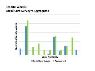 Respite Weeks:  Social Care Survey v Aggregated