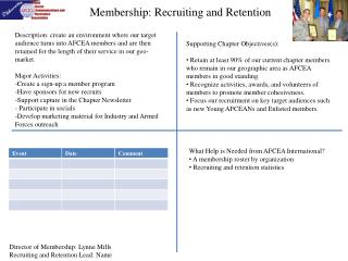 Membership: Recruiting and Retention