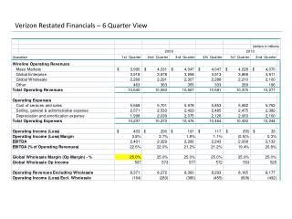 Verizon Restated Financials – 6 Quarter View