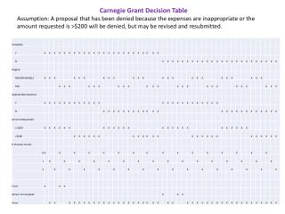 Carnegie Grant Decision Table