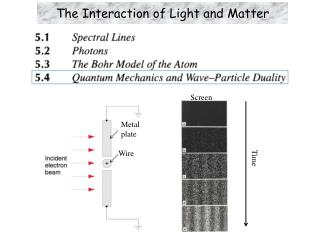 The Interaction of Light and Matter
