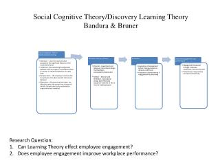 Research Question: Can Learning Theory effect employee engagement?