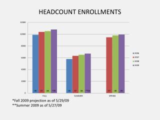 HEADCOUNT ENROLLMENTS