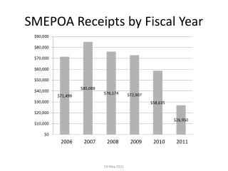 SMEPOA Receipts by Fiscal Year