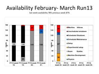 Availability  February- March Run13 last week availability  78%  previous week  87%
