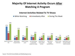 Majority Of Internet Activity Occurs  After Watching A Program