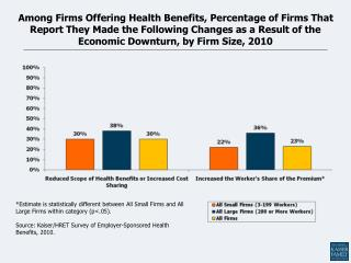 Percentage of All Firms Offering Health Benefits, 1999-2010