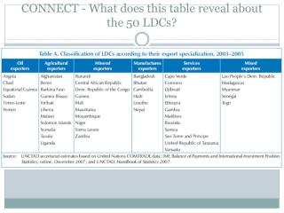 CONNECT - What does this table reveal about the 50 LDCs?