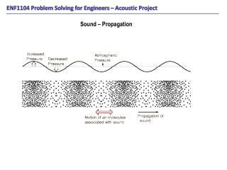 Sound – Propagation