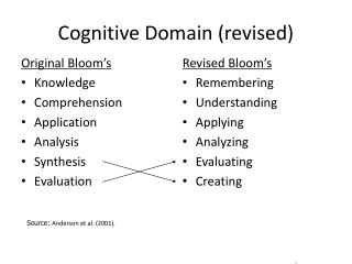 Cognitive Domain (revised)