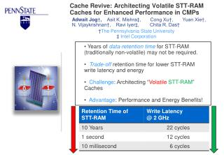Cache Revive: Architecting Volatile STT-RAM Caches for Enhanced Performance in CMPs