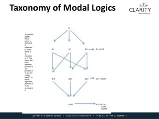 Taxonomy of Modal Logics