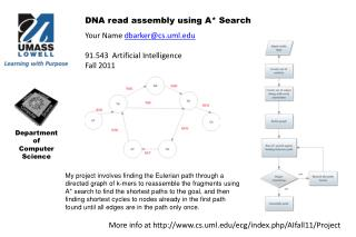 DNA read assembly using A* Search