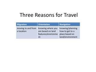 Three Reasons for Travel
