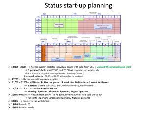 Status start-up  planning