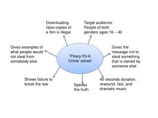 'Piracy It's A Crime' advert