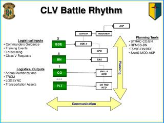 CLV Battle Rhythm