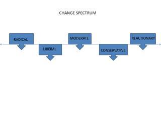 CHANGE SPECTRUM