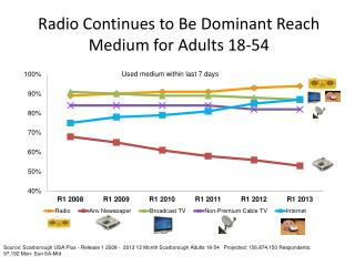 Radio Continues to Be Dominant Reach Medium for Adults  18-54