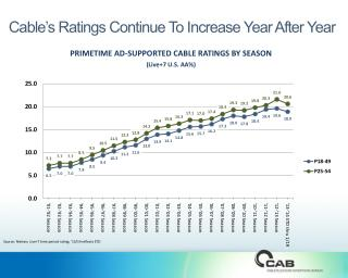 Cable's Ratings  Continue To Increase Year After Year