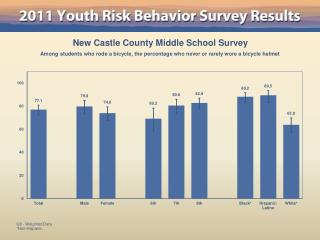 New Castle County Middle School Survey