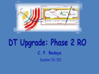 DT Upgrade: Phase 2 RO