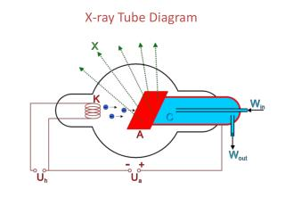 X-ray Tube Diagram