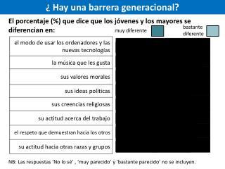 ¿ Hay  una barrera generacional ?