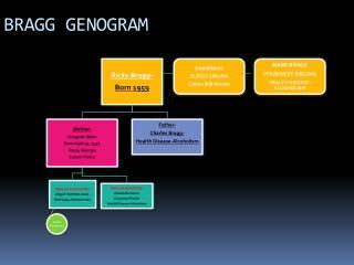 BRAGG GENOGRAM
