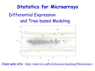 Differential Expression  and Tree-based Modeling