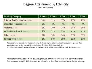 Degree Attainment by Ethnicity (Fall 2005 Cohort)