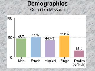 Demographics  Columbia Missouri