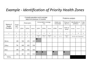 Example - Identification of Priority Health Zones