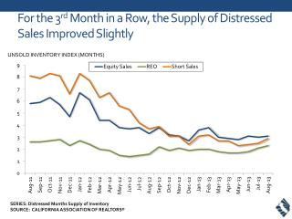 For the 3 rd  Month in a Row, the Supply of Distressed Sales Improved Slightly