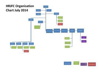 HRJFC Organisation Chart July 2014