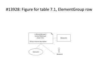 #13928: Figure for table 7.1,  ElementGroup  row