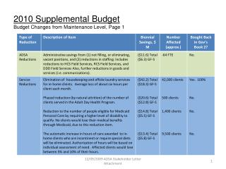 2010 Supplemental Budget Budget Changes from Maintenance Level, Page 1