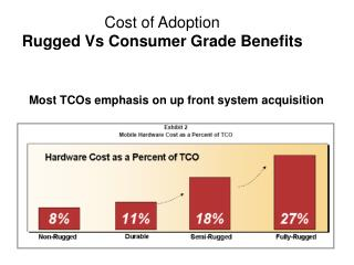 Cost of Adoption  Rugged Vs Consumer Grade Benefits