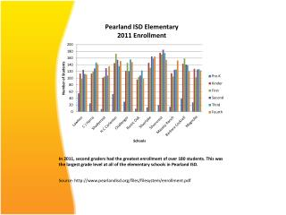 Source: pearlandisd/files/filesystem/enrollment.pdf