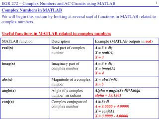 Useful functions in MATLAB related to complex numbers