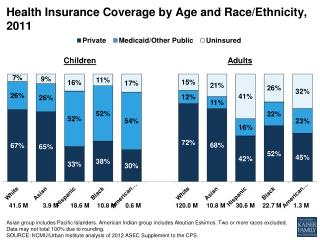 Health Insurance Coverage by Age and Race/Ethnicity, 2011