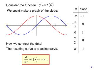 Consider the function
