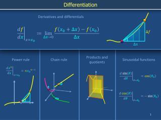 Sinusoidal functions